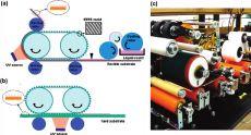 Схема процесса в случае гибкой (а) и твердой (b) подложки и фотография устройства.