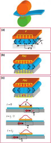 Схематическая диаграмма происходящих при печати процессов в случае печати на гибкой (a) и жесткой (b) подложке и распределение давления в этом процессе (с).