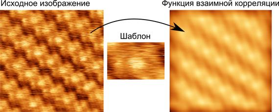 Взаимная корреляция изображения и выделенного из него фрагмента - шаблона