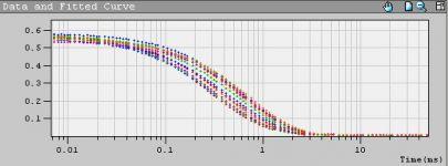 корреляционные функции бимодального распределения DLS