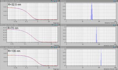 DLS распределение частиц по размерам и корреляционные функции