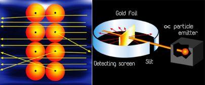 Эксперимент Гейгера и Марсдена. Траектории альфа-частиц, которые по большей части очень незначительно меняют направление движения, но иногда рассеиваются на большие углы. Справа: принципиальная схема эксперимента