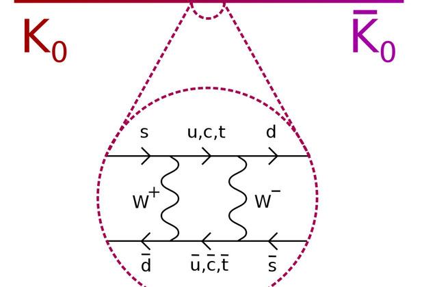 Диаграмма Фейнмана, дающая основной вклад в CP-нарушение