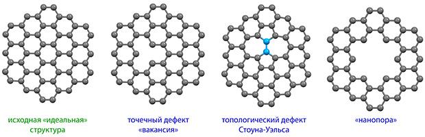 Некоторые типы дефектов в графене на примере небольшой нанопластины