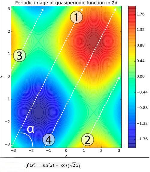 Иллюстрация из статьи Игоря Блинова. Превращение апериодической функции в периодическую за счет ввода дополнительной переменной