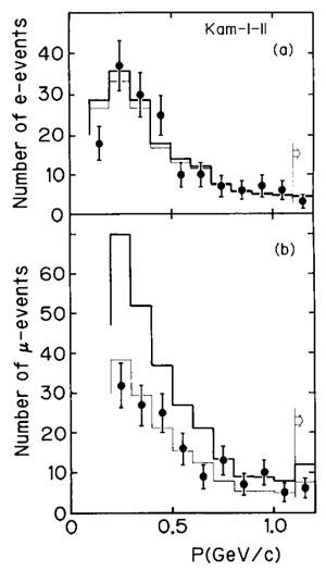 Рис. 3. Потоки электронных и мюонных нейтрино в зависимости от импульса, измеренные экспериментом Kamiokande в 1991 году