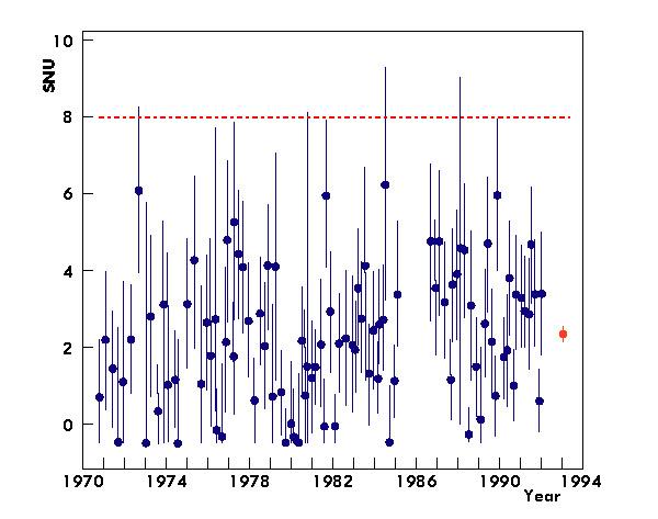 Рис. 6. Поток солнечных нейтрино, выраженный в солнечных нейтринных единицах