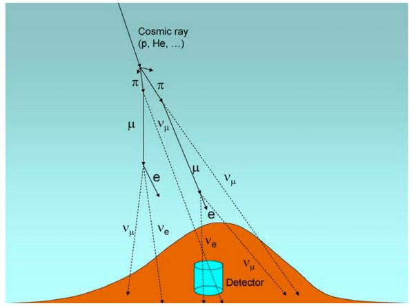 Рис. 2. Рождение мюонных и электронных нейтрино в атмосфере Земли