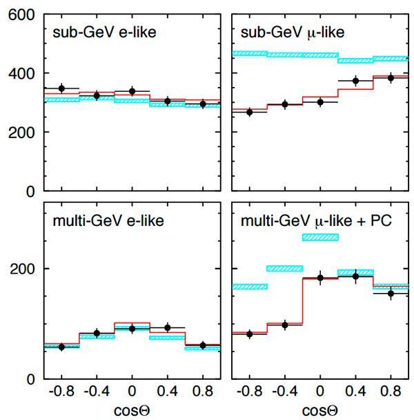 Рис. 5. Потоки электронных и мюонных нейтрино низких и высоких энергий, пришедших с разных направлений