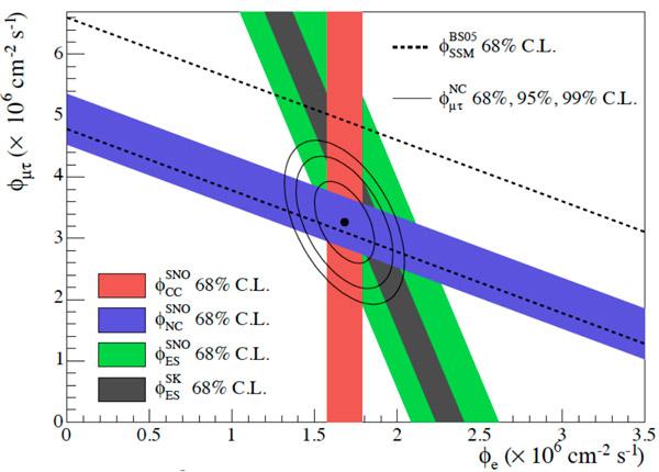 Рис. 7. Потоки электронных и мюонных плюс тау-нейтрино, идущих от Солнца