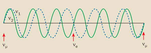 Рис. 1. Иллюстрация превращения на лету нейтрино мюонного сорта в электронное нейтрино